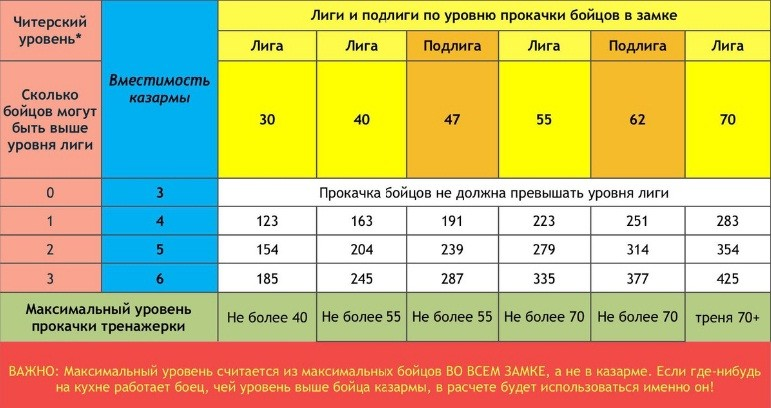 2018-06-08 21:02:07: Таблица для арены